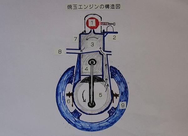 焼玉エンジン〜